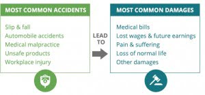 accidents and damages