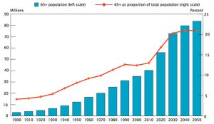 us_population_over_65_now_projected